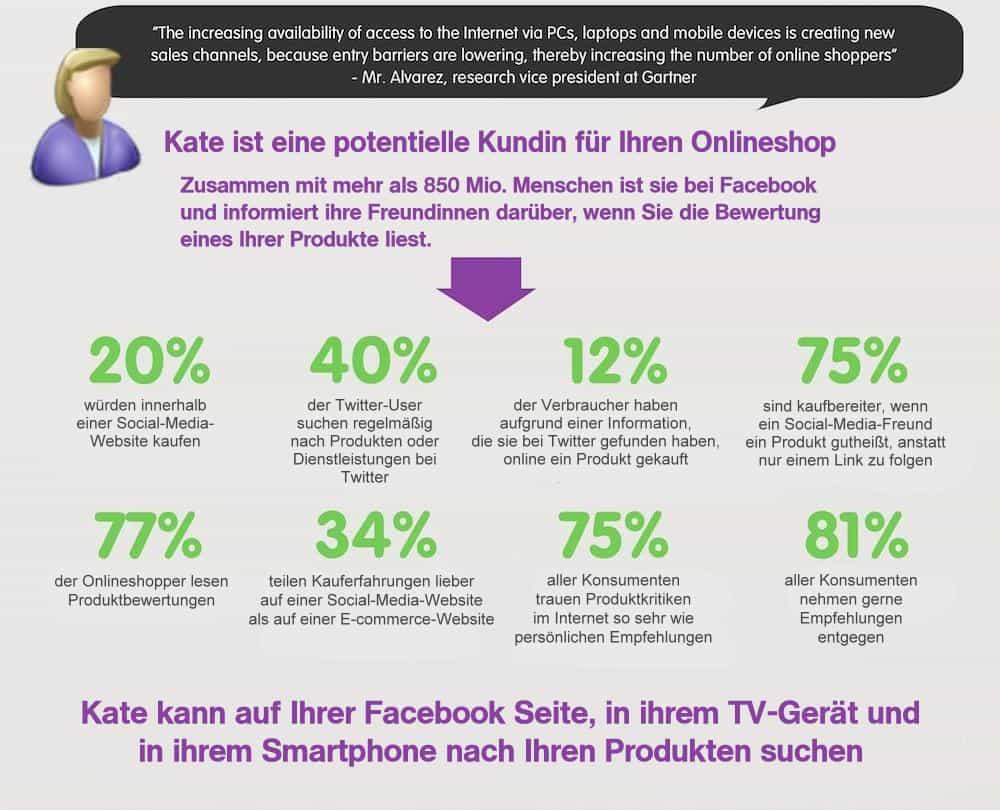 Statistische Zahlen Onlinehandel