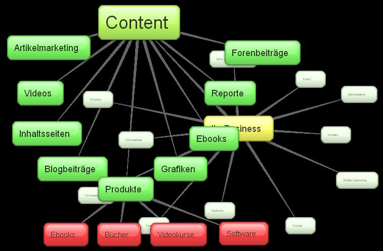 Der Bereich Content