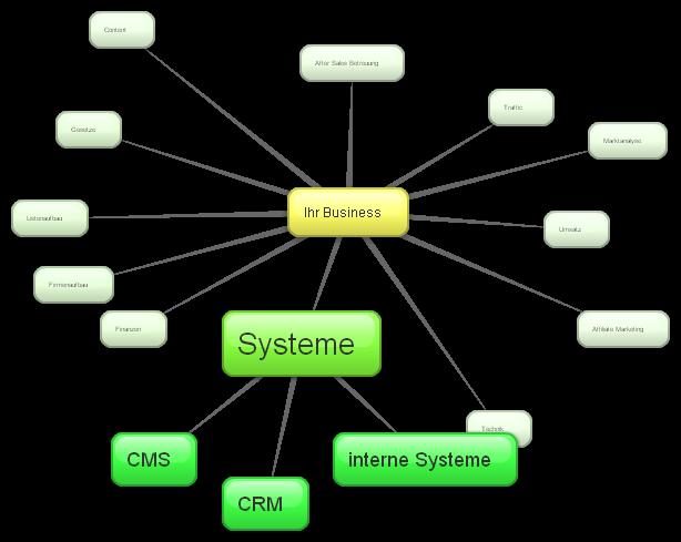 Der Teilbereich Systeme