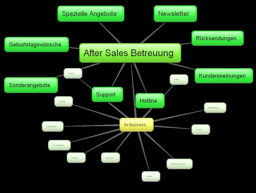 Der Teilbereich After Sales Marketing
