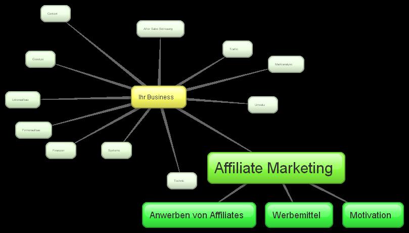 Teilbereich Affiliate-Marketing