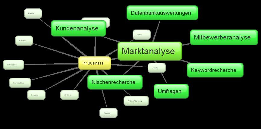 Der Teilbereich Marktanalyse