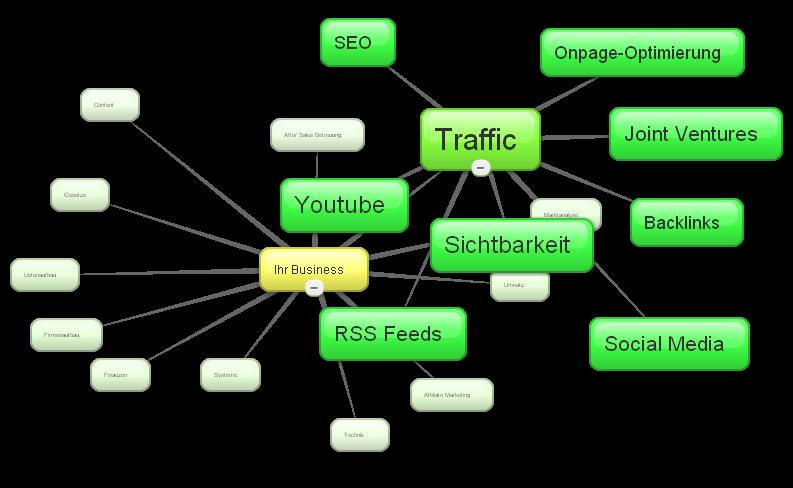 Der Teilbereich Traffic