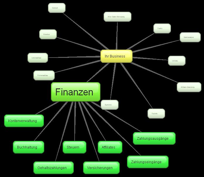 Der Teilbereich Finanzen