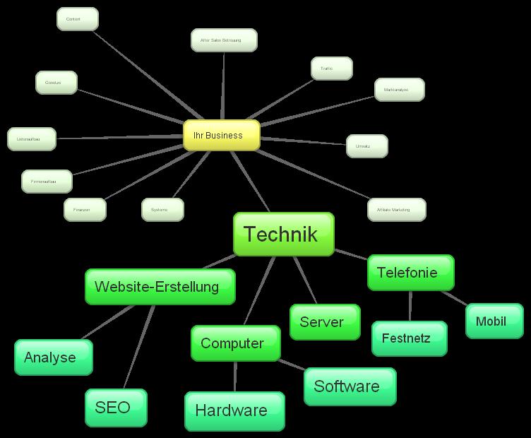Der Teilbereich Technik
